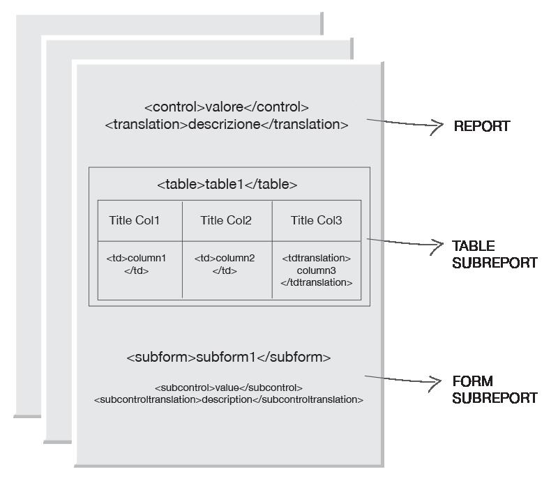 4WS.Platform - Modello Docx